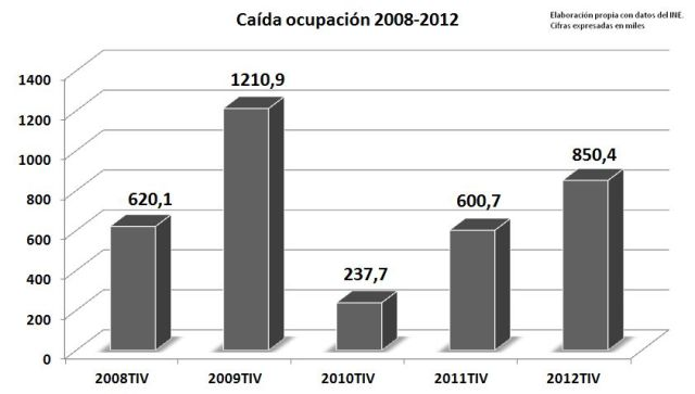 caida ocupacion