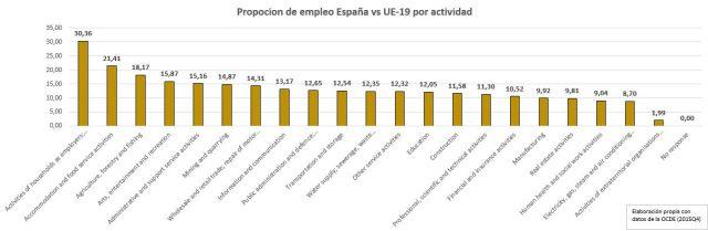 Proporción actividades España-Euro